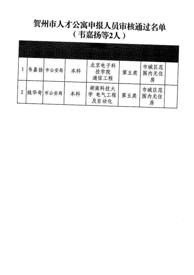 关于韦嘉扬等2人申请贺州市人才公寓审核通过名单的公示_页面_2.jpg