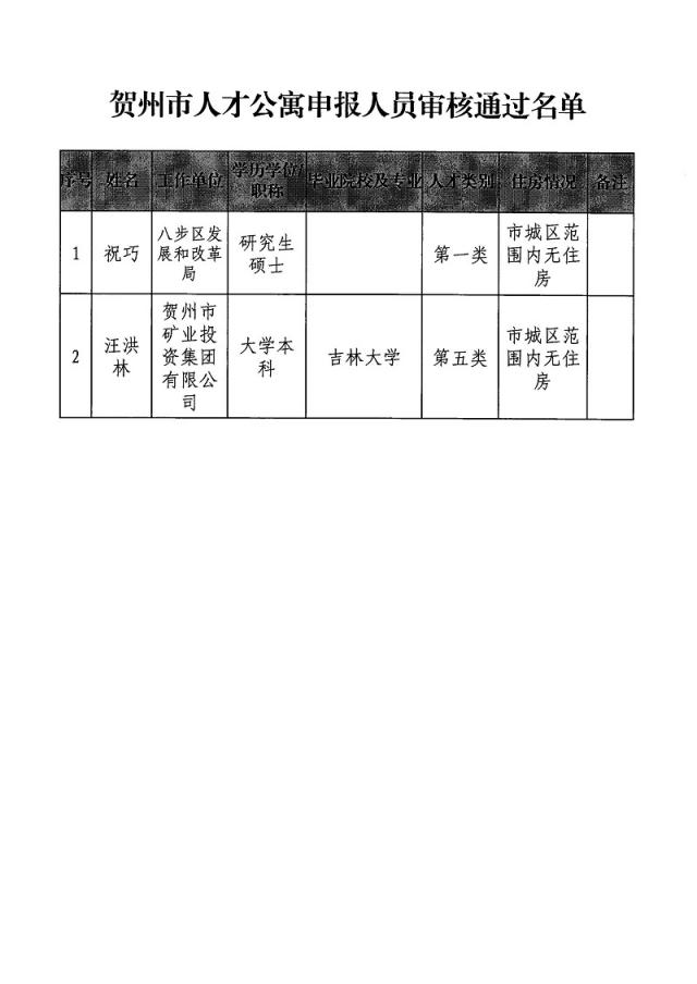 关于祝巧等2人申请贺州市人才公寓审核通过名单的公示_页面_2.jpg