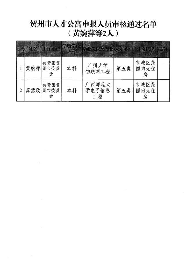 关于黄婉萍等2人申请贺州市人才公寓审核通过名单的公示_页面_2.jpg