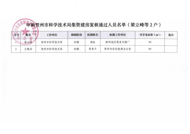 关于梁立峰等2户家庭申购贺州科学技术局集资建房复核通过人员名单的公示_页面_2.jpg