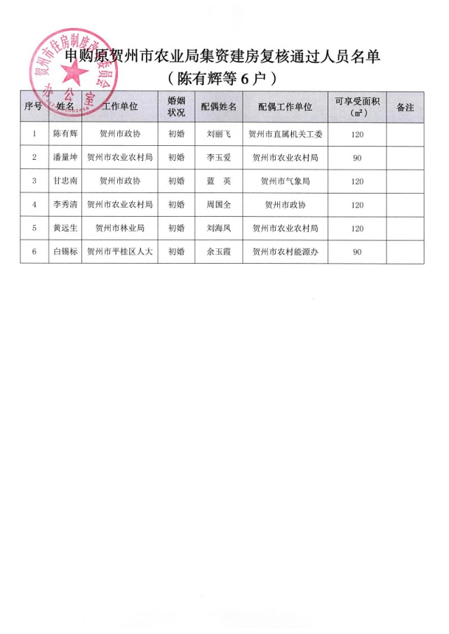 关于陈有辉等6户家庭申购原贺州市农业局集资建房复核通过人员名单的公示_页面_2.jpg