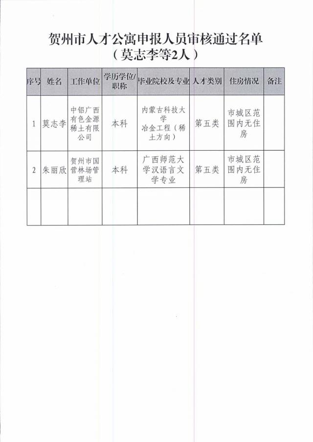 关于莫志李等2人申请贺州市人才公寓审核通过名单的公示_页面_2.jpg